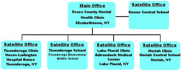 satellite offices hierarchical chart